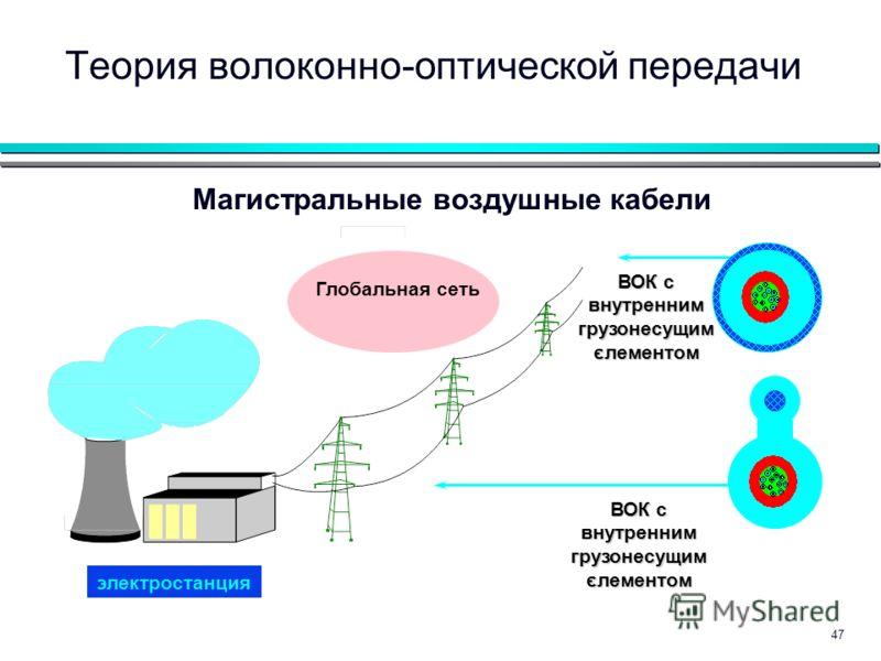 47 Магистральные воздушные кабели электростанция Глобальная сеть Теория волоконно-оптической передачи ВОК с внутренним грузонесущим єлементом