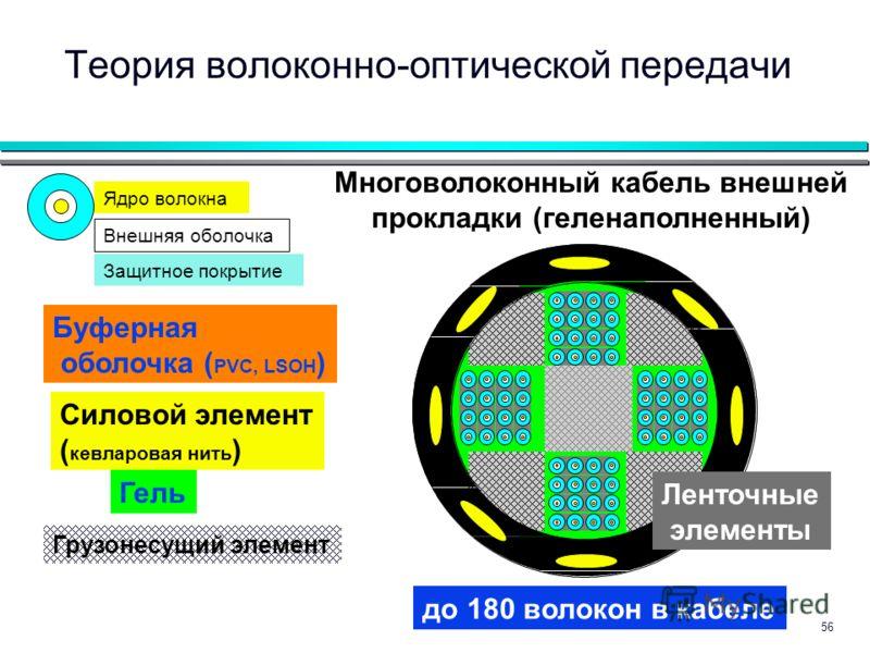 56 Грузонесущий элемент до 180 волокон в кабеле Теория волоконно-оптической передачи Гель Многоволоконный кабель внешней прокладки (геленаполненный) Ленточные элементы Буферная оболочка ( PVC, LSOH ) Силовой элемент ( кевларовая нить ) Защитное покры