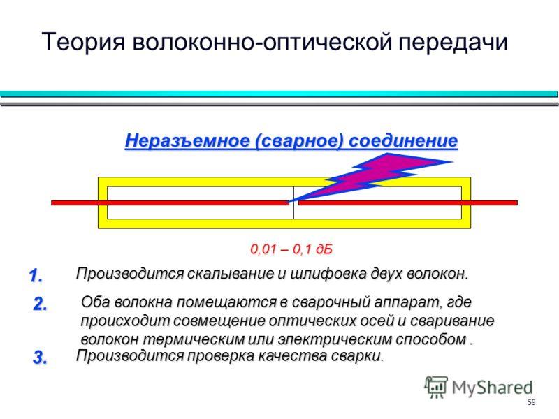 59 Теория волоконно-оптической передачи Неразъемное (сварное) соединение 1. Производится скалывание и шлифовка двух волокон. 2. Оба волокна помещаются в сварочный аппарат, где происходит совмещение оптических осей и сваривание волокон термическим или