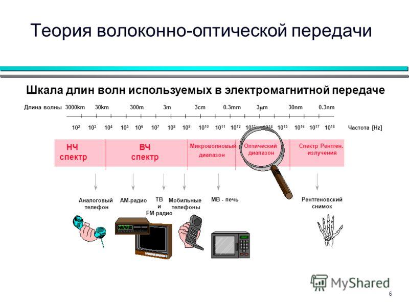 6 Шкала длин волн используемых в электромагнитной передаче Длина волны Частота [Hz]10 2 10 3 10 4 10 5 10 6 10 7 10 8 10 9 10 10 10 11 10 12 10 13 10 14 10 15 10 16 10 17 10 18 3000km 30km 300m 3m 3cm 0.3mm 3 m 30nm 0.3nm НЧ спектр ВЧ спектр Микровол