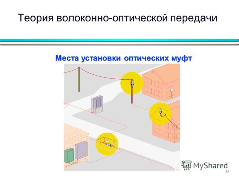 62 Теория волоконно-оптической передачи Места установки оптических муфт