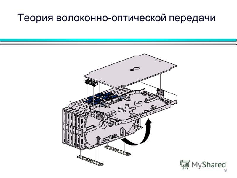 68 Теория волоконно-оптической передачи