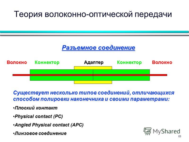 69 Теория волоконно-оптической передачи Разъемное соединение Волокно Коннектор Адаптер Коннектор Волокно Существует несколько типов соединений, отличающихся способом полировки наконечника и своими параметрами: Плоский контактПлоский контакт Physical