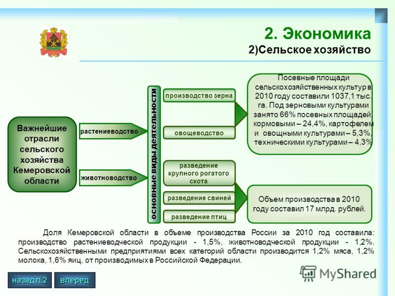 2. Экономика 2)Сельское хозяйство Доля Кемеровской области в объеме производства России за 2010 год составила: производство растениеводческой продукции - 1,5%, животноводческой продукции - 1,2%. Сельскохозяйственными предприятиями всех категорий обла