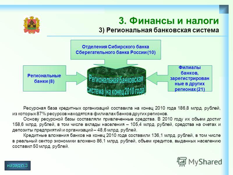 3. Финансы и налоги 3) Региональная банковская система Ресурсная база кредитных организаций составила на конец 2010 года 186,8 млрд. рублей, из которых 87% ресурсов находятся в филиалах банков других регионов. Основу ресурсной базы составляли привлеч