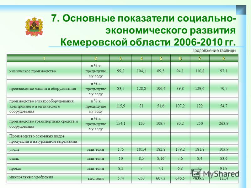 7. Основные показатели социально- экономического развития Кемеровской области 2006-2010 гг.12345678 химическое производство в % к предыдуще му году 99,2104,189,594,1110,897,1 производство машин и оборудования в % к предыдуще му году 83,5128,8106,439,