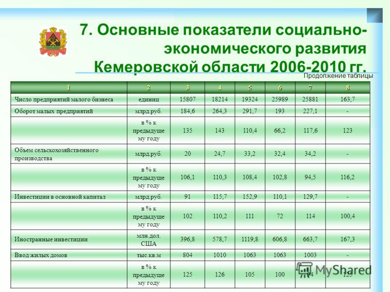 7. Основные показатели социально- экономического развития Кемеровской области 2006-2010 гг.12345678 Число предприятий малого бизнесаединиц1580718214193242598925881163,7 Оборот малых предприятиймлрд.руб.184,6264,3291,7193227,1- в % к предыдуще му году