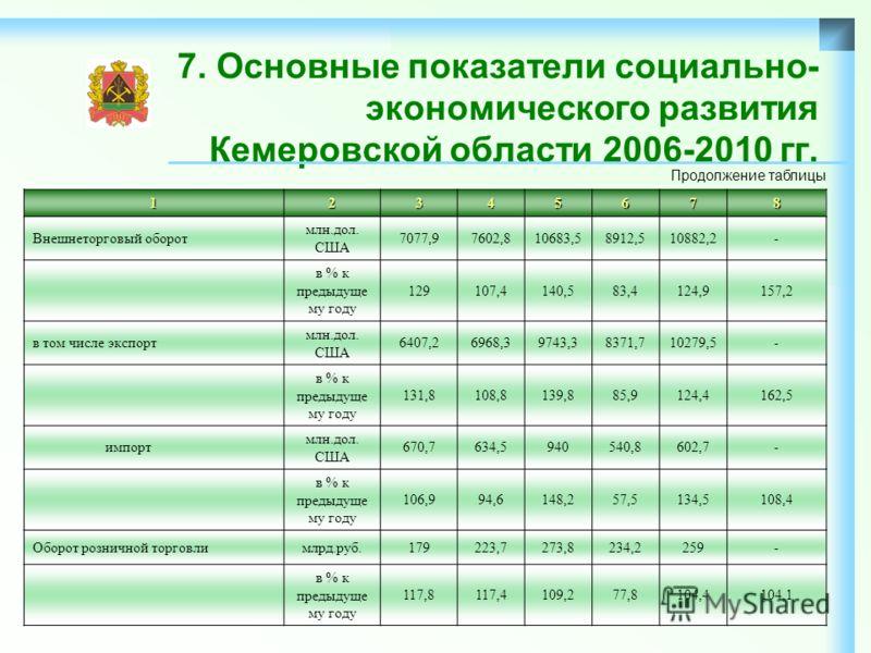 7. Основные показатели социально- экономического развития Кемеровской области 2006-2010 гг.12345678 Внешнеторговый оборот млн.дол. США 7077,97602,810683,58912,510882,2- в % к предыдуще му году 129107,4140,583,4124,9157,2 в том числе экспорт млн.дол.