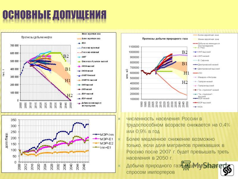 численность населения России в трудоспособном возрасте снижается на 0,4% или 0,9% в год Более медленное снижение возможно только, если доля мигрантов приехавших в Россию после 2007 г. будет превышать треть населения в 2050 г. Добыча природного газа б