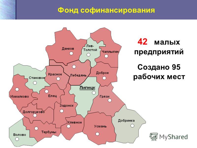 Фонд софинансирования 42 малых предприятий Создано 95 рабочих мест