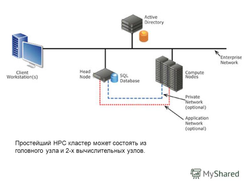 Простейший HPC кластер может состоять из головного узла и 2-х вычислительных узлов.