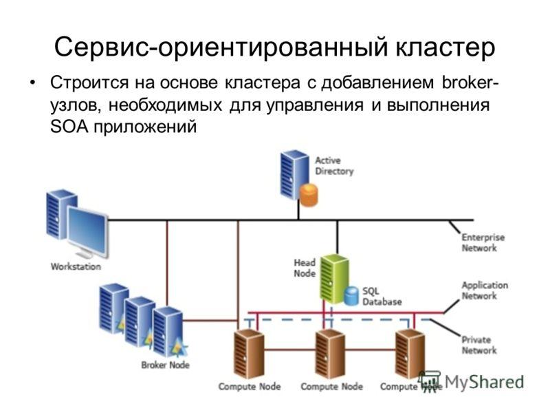 Сервис-ориентированный кластер Строится на основе кластера с добавлением broker- узлов, необходимых для управления и выполнения SOA приложений