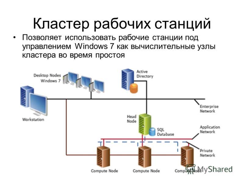 Кластер рабочих станций Позволяет использовать рабочие станции под управлением Windows 7 как вычислительные узлы кластера во время простоя
