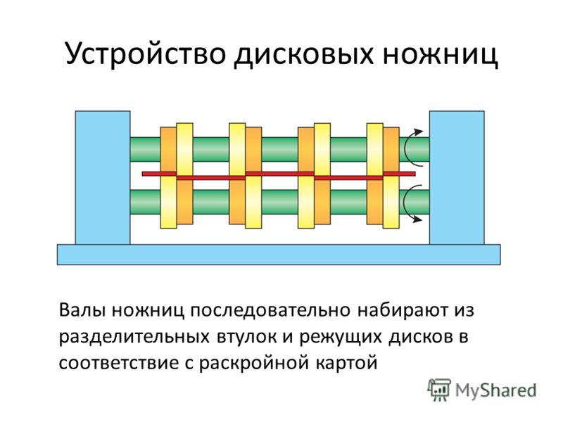 Устройство дисковых ножниц Валы ножниц последовательно набирают из разделительных втулок и режущих дисков в соответствие с раскройной картой