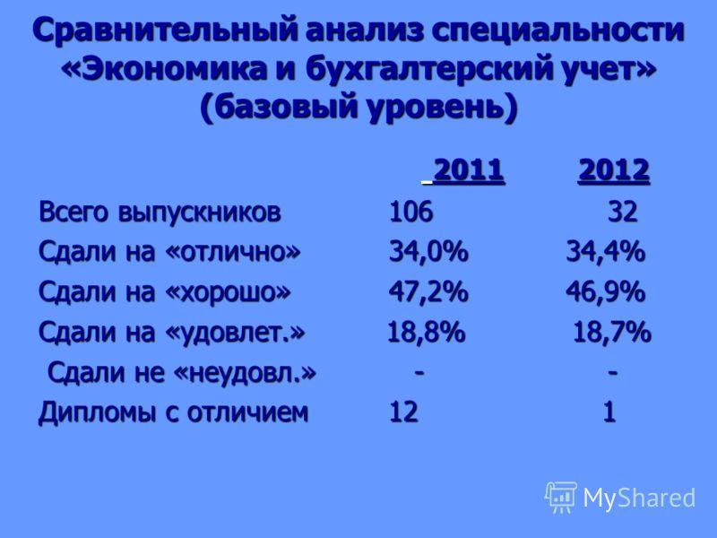 Сравнительный анализ специальности «Экономика и бухгалтерский учет» (базовый уровень) 2011 2012 2011 2012 Всего выпускников 106 32 Сдали на «отлично» 34,0% 34,4% Сдали на «хорошо» 47,2% 46,9% Сдали на «удовлет.» 18,8% 18,7% Сдали не «неудовл.» - - Сд
