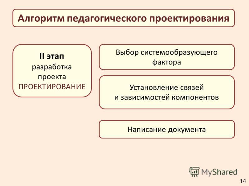 II этап разработка проекта ПРОЕКТИРОВАНИЕ Выбор системообразующего фактора Алгоритм педагогического проектирования Установление связей и зависимостей компонентов Написание документа 1414