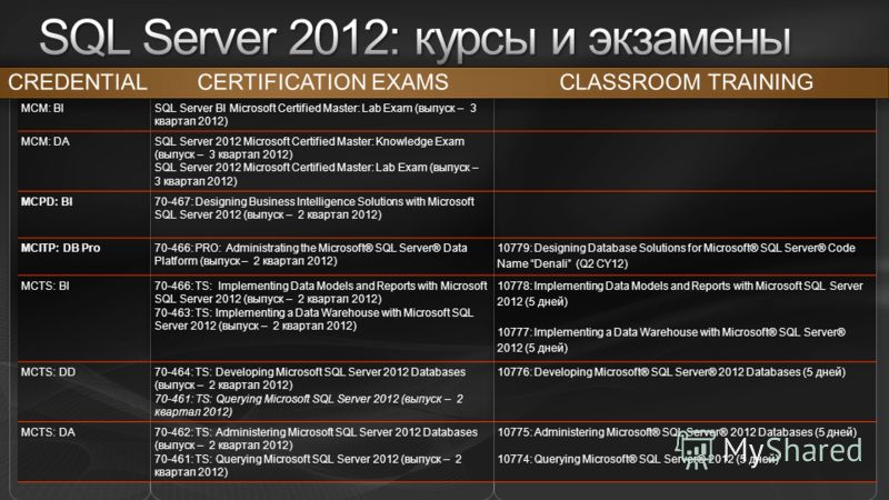 CERTIFICATION EXAMSCREDENTIALCLASSROOM TRAINING MCM: BI SQL Server BI Microsoft Certified Master: Lab Exam (выпуск – 3 квартал 2012) MCM: DA SQL Server 2012 Microsoft Certified Master: Knowledge Exam (выпуск – 3 квартал 2012) SQL Server 2012 Microsof