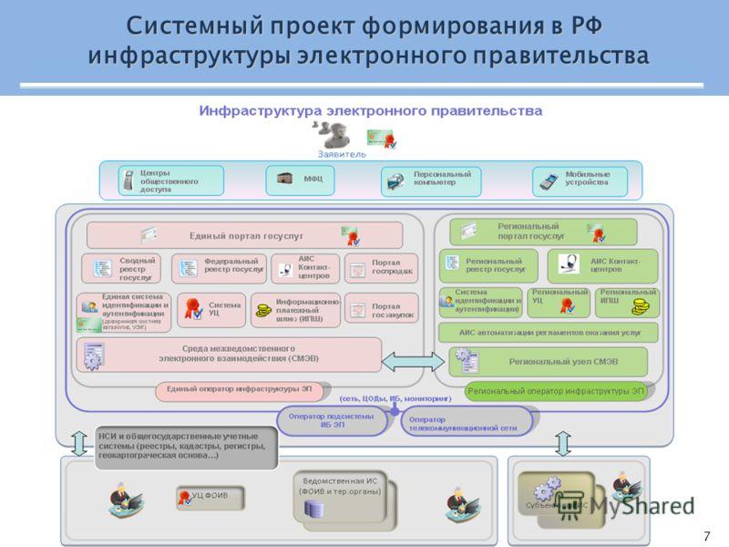7 Системный проект формирования в РФ инфраструктуры электронного правительства инфраструктуры электронного правительства