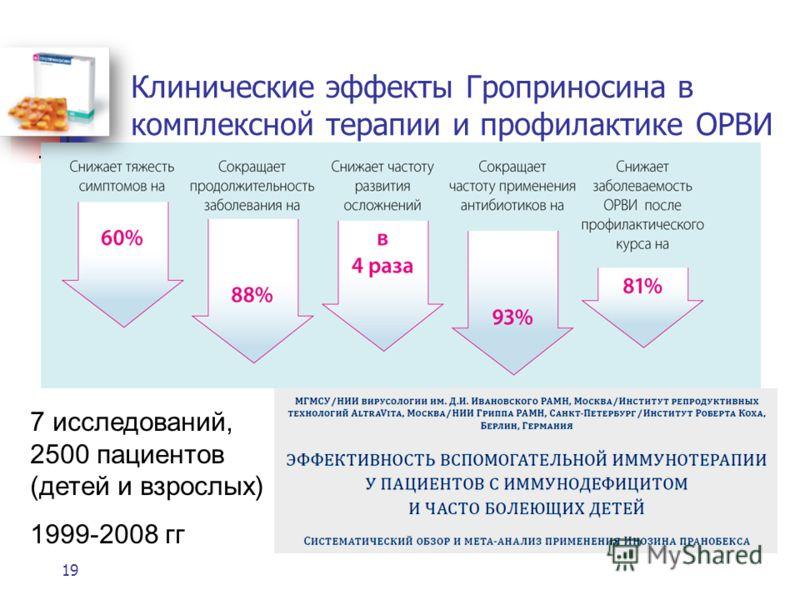 Клинические эффекты Гроприносина в комплексной терапии и профилактике ОРВИ 19 7 исследований, 2500 пациентов (детей и взрослых) 1999-2008 гг