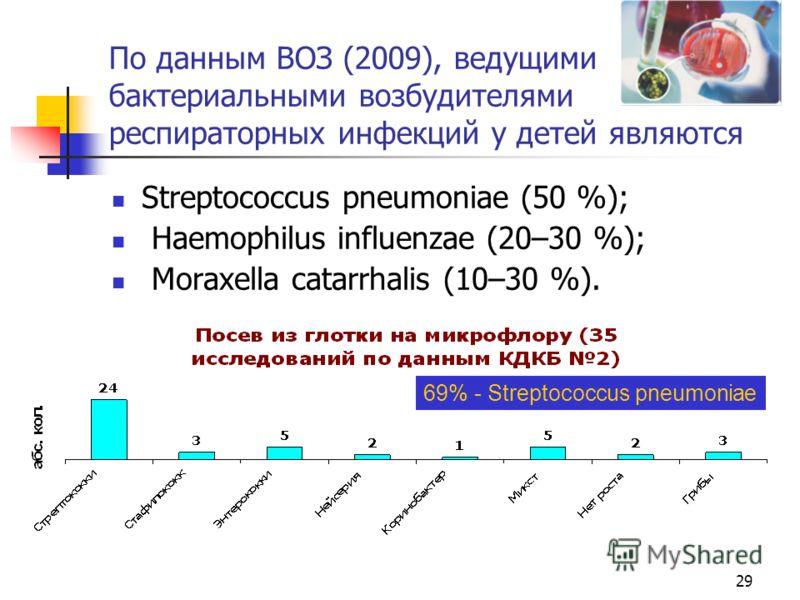 По данным ВОЗ (2009), ведущими бактериальными возбудителями респираторных инфекций у детей являются Streptococcus pneumoniae (50 %); Haemophilus influenzae (20–30 %); Moraxella catarrhalis (10–30 %). 29 69% - Streptococcus pneumoniae