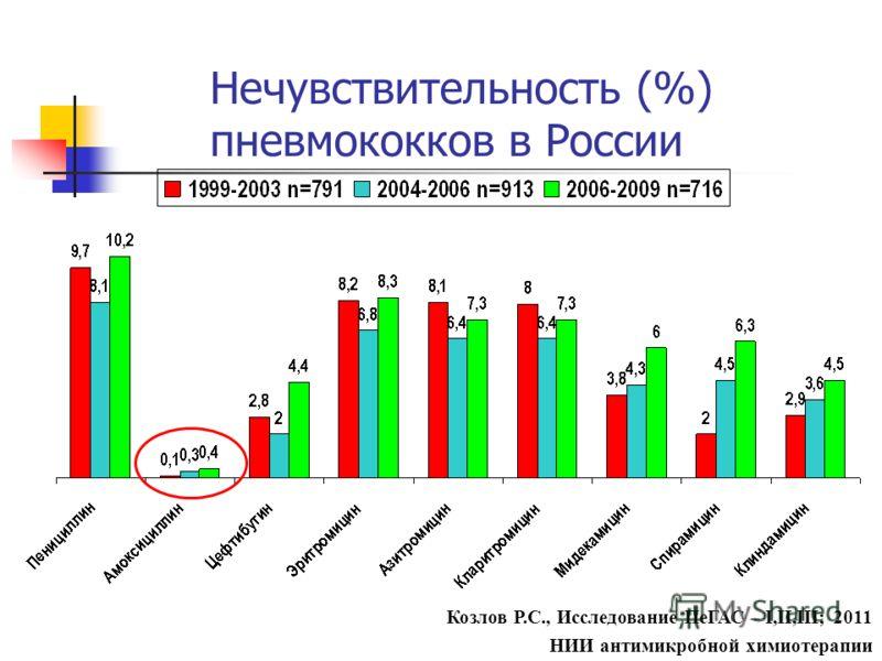 Нечувствительность (%) пневмококков в России Козлов Р.С., Исследование ПеГАС – I,II,III; 2011 НИИ антимикробной химиотерапии