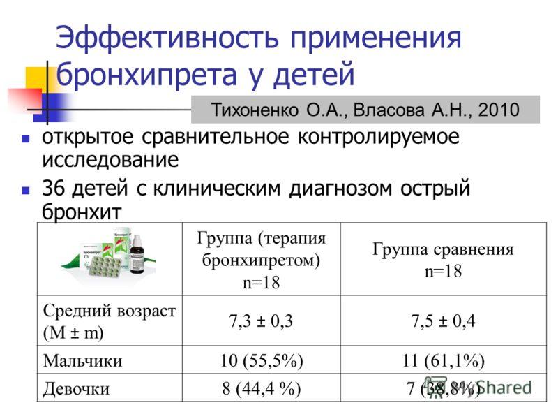 Эффективность применения бронхипрета у детей открытое сравнительное контролируемое исследование 36 детей с клиническим диагнозом острый бронхит Группа (терапия бронхипретом) n=18 Группа сравнения n=18 Средний возраст (M ± m) 7,3 ± 0,37,5 ± 0,4 Мальчи