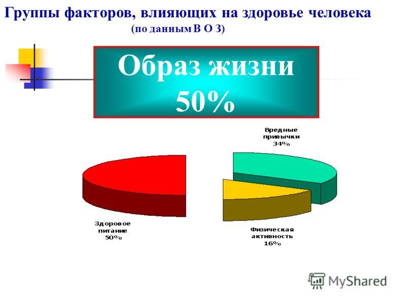 Группы факторов, влияющих на здоровье человека (по данным В О З) Образ жизни 50%