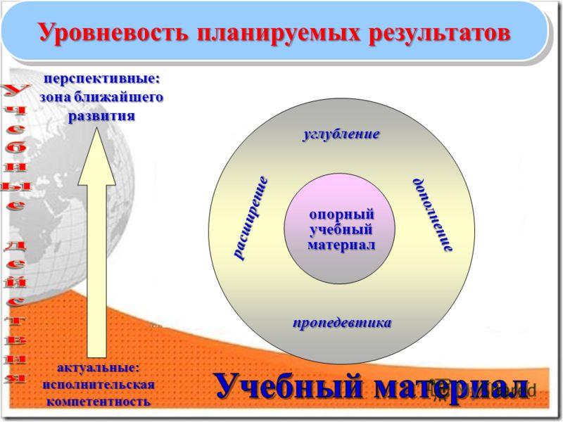 Уровневость планируемых результатов опорныйучебныйматериал дополнение расширение углубление пропедевтика актуальные: исполнительская компетентность перспективные: зона ближайшего развития