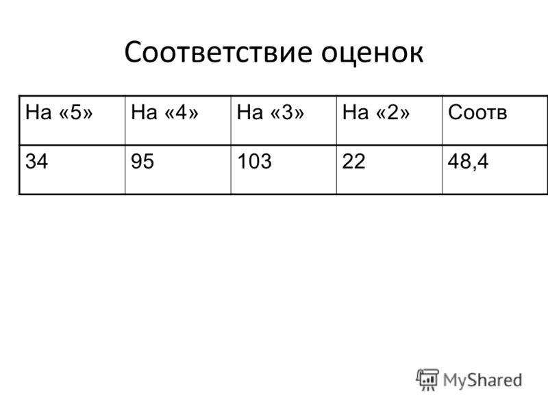 Соответствие оценок На «5»На «4»На «3»На «2»Соотв 34951032248,4