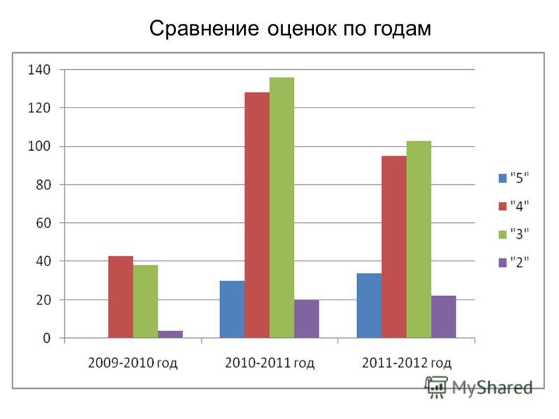 Сравнение оценок по годам