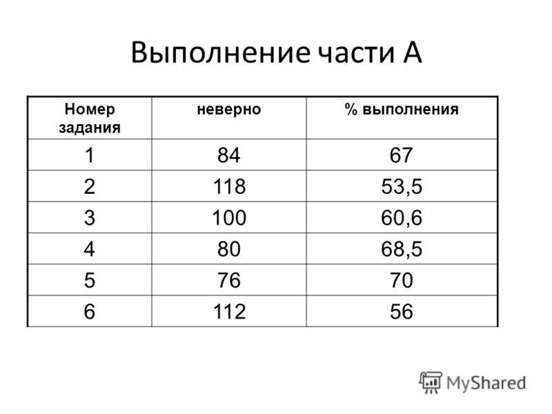 Выполнение части А Номер задания неверно% выполнения 18467 211853,5 310060,6 48068,5 57670 611256