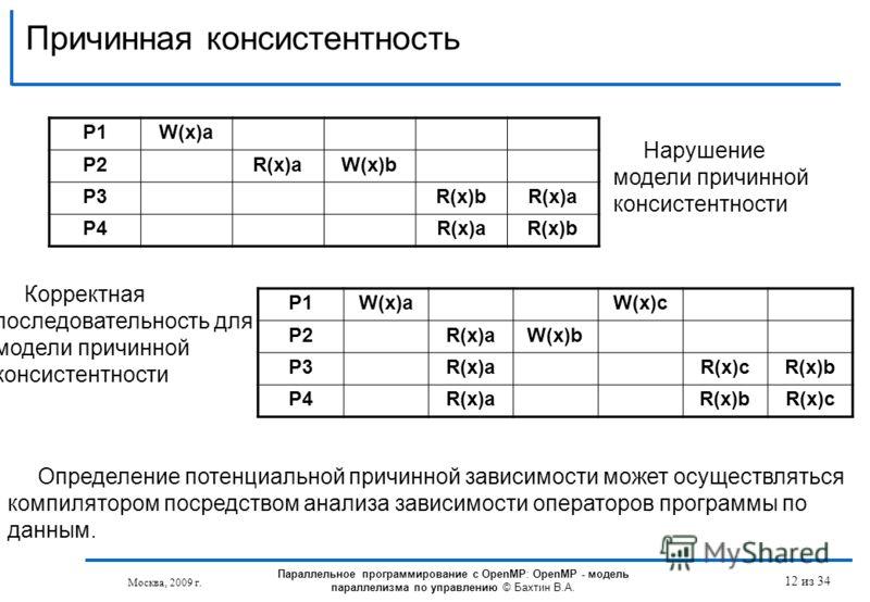 Причинная консистентность Москва, 2009 г. 12 из 34 P1W(x)a P2R(x)aW(x)b P3R(x)bR(x)a P4R(x)aR(x)b Нарушение модели причинной консистентности P1W(x)aW(x)c P2R(x)aW(x)b P3R(x)aR(x)cR(x)b P4R(x)aR(x)bR(x)c Корректная последовательность для модели причин