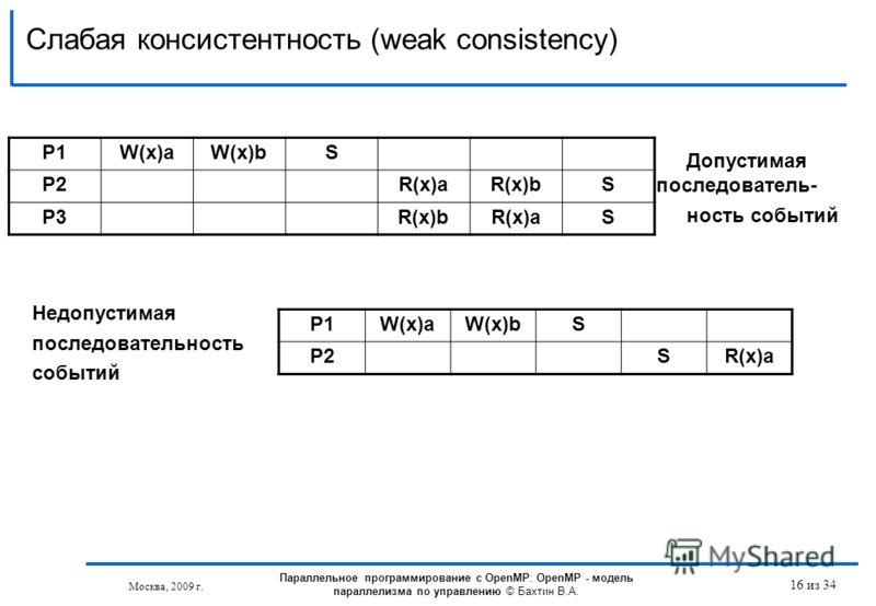 Слабая консистентность (weak consistency) Москва, 2009 г. 16 из 34 P1W(x)aW(x)bS P2R(x)aR(x)bS P3R(x)bR(x)aS Допустимая последователь- ность событий P1W(x)aW(x)bS P2SR(x)a Недопустимая последовательность событий Параллельное программирование с OpenMP