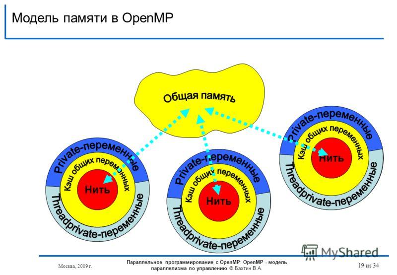 001 Модель памяти в OpenMP Москва, 2009 г. 19 из 34 Нить 001 Нить 001 Нить Параллельное программирование с OpenMP: OpenMP - модель параллелизма по управлению © Бахтин В.А.