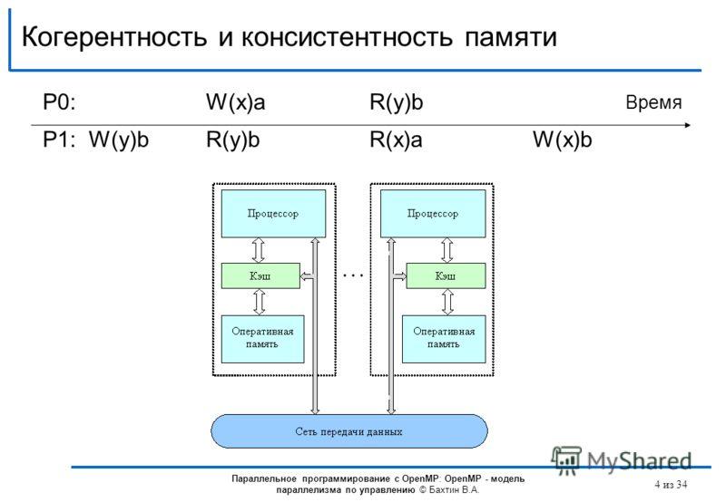 Когерентность и консистентность памяти P0:P0:W(x)aR(y)b Время P1: W(y)bR(y)bR(x)aW(x)b Параллельное программирование с OpenMP: OpenMP - модель параллелизма по управлению © Бахтин В.А. 4 из 34