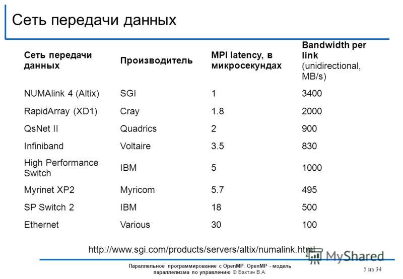 Сеть передачи данных Производитель MPI latency, в микросекундах Bandwidth per link (unidirectional, MB/s) NUMAlink 4 (Altix)SGI13400 RapidArray (XD1)Cray1.82000 QsNet IIQuadrics2900 InfinibandVoltaire3.5830 High Performance Switch IBM51000 Myrinet XP