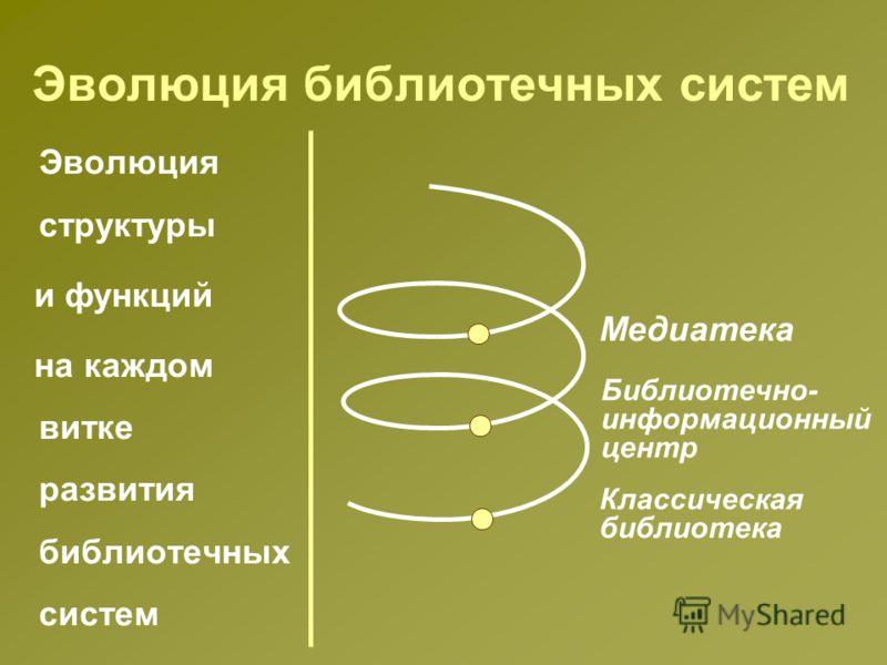 Эволюция библиотечных систем Эволюция структуры и функций на каждом витке развития библиотечных систем Классическая библиотека Библиотечно- информационный центр Медиатека