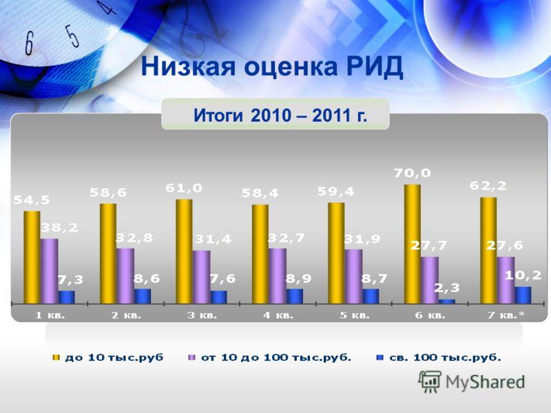 Низкая оценка РИД Итоги 2010 – 2011 г.