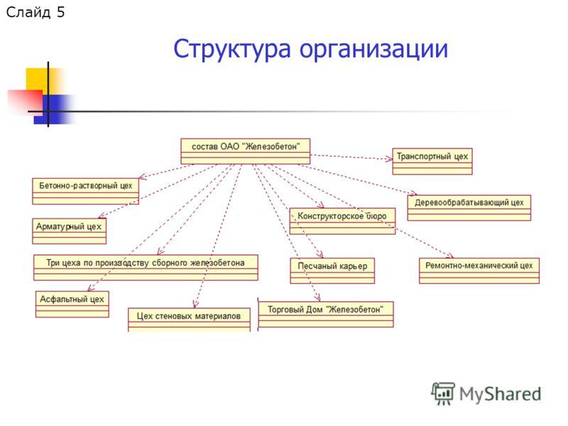 Структура организации Слайд 5