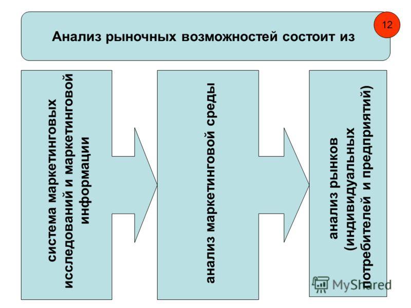 Анализ рыночных возможностей состоит из система маркетинговых исследований и маркетинговой информации анализ маркетинговой среды анализ рынков (индивидуальных потребителей и предприятий) 12