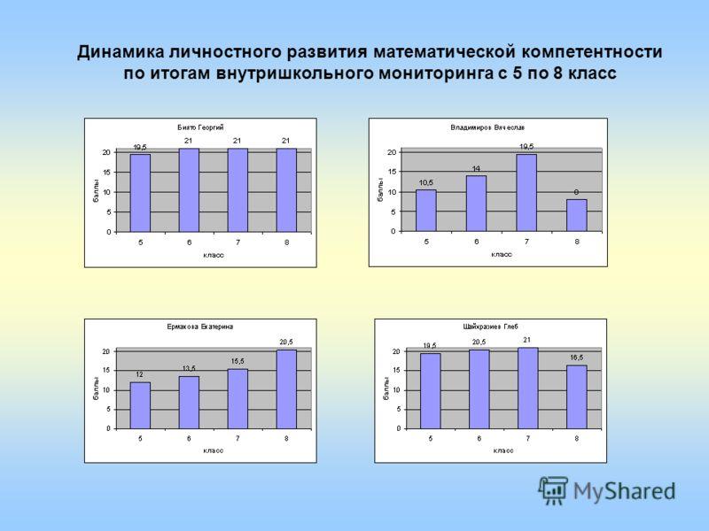 Динамика личностного развития математической компетентности по итогам внутришкольного мониторинга с 5 по 8 класс