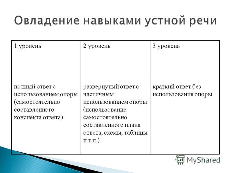 1 уровень2 уровень3 уровень полный ответ с использованием опоры (самостоятельно составленного конспекта ответа) развернутый ответ с частичным использованием опоры (использование самостоятельно составленного плана ответа, схемы, таблицы и т.п.) кратки