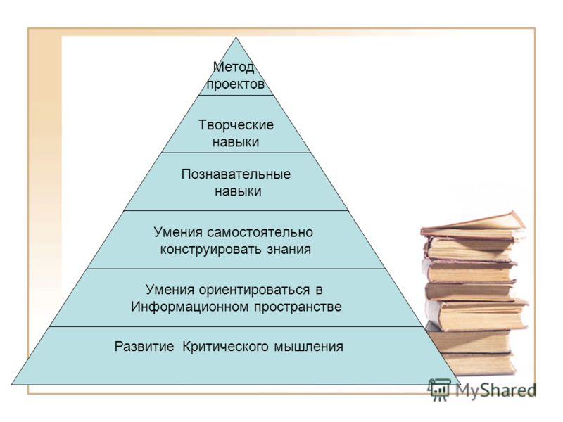 Метод проектов Творческие навыки Познавательные навыки Умения самостоятельно конструировать знания Умения ориентироваться в Информационном пространстве Развитие Критического мышления