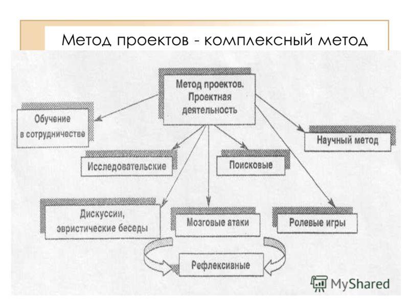 Метод проектов - комплексный метод