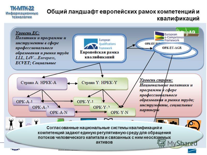 Общий ландшафт европейских рамок компетенций и квалификаций www.ecompetences.eu 12 Согласованные национальные системы квалификаций и компетенций задают единую регулятивную среду для обращения потоков человеческого капитала и связанных с ним неосязаем