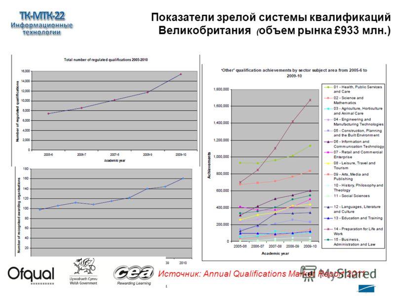 www.ecompetences.eu 15 Источник: Annual Qualifications Market Report 2011 Показатели зрелой системы квалификаций Великобритания ( объем рынка £933 млн.)