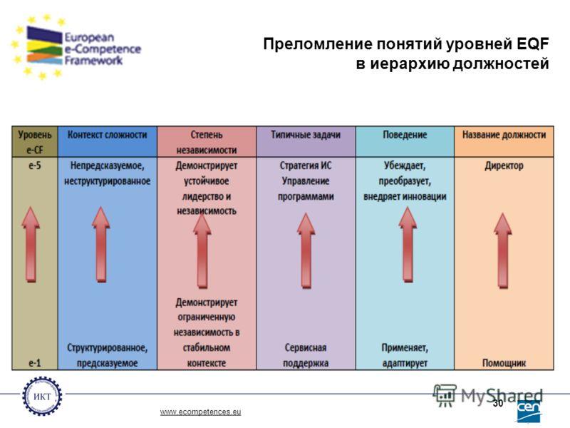 Преломление понятий уровней EQF в иерархию должностей www.ecompetences.eu 30