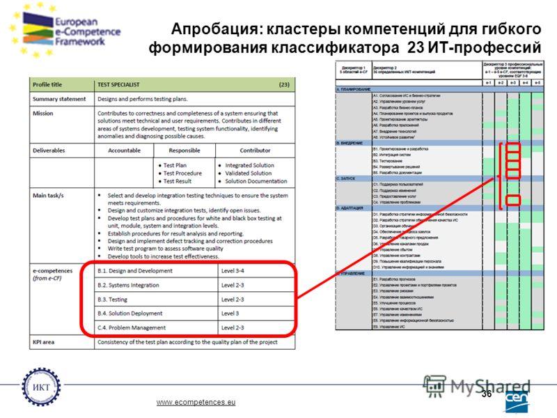Апробация: кластеры компетенций для гибкого формирования классификатора 23 ИТ-профессий www.ecompetences.eu 36
