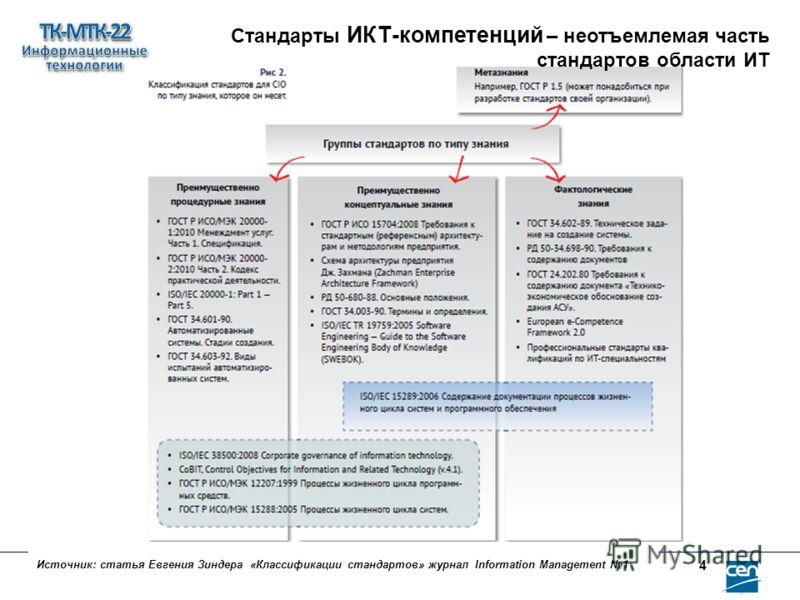 Источник: статья Евгения Зиндера «Классификации стандартов» журнал Information Мanagement 1 4 Стандарты ИКТ-компетенций – неотъемлемая часть стандартов области ИТ