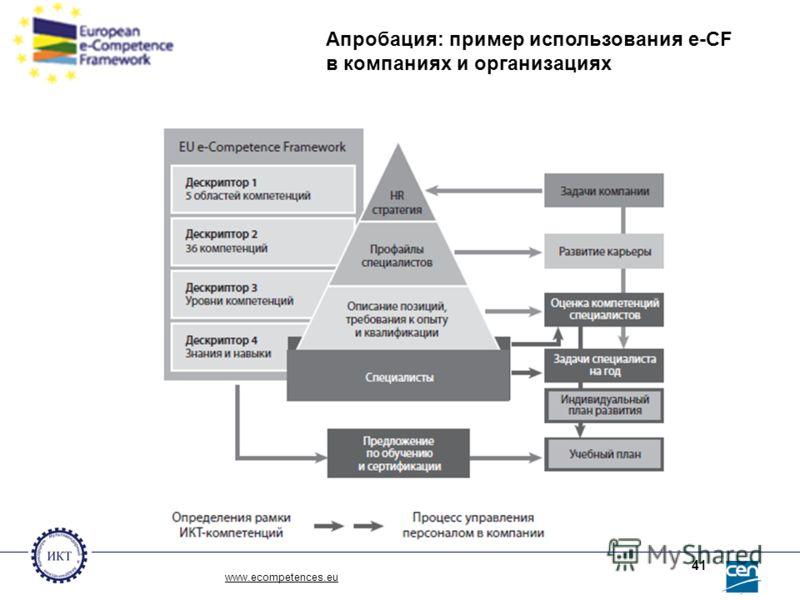 www.ecompetences.eu 41 Апробация: пример использования e-CF в компаниях и организациях